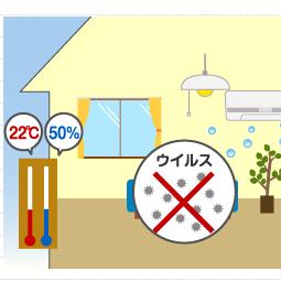 引用:http://www.daikin.co.jp/naze/html/d_2.html